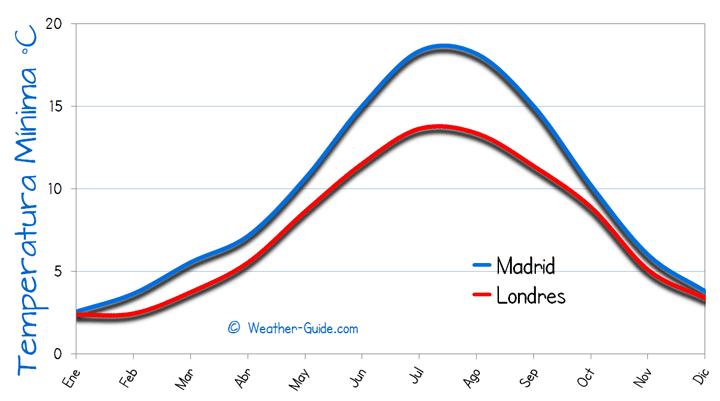 Madrid-Londres-minima-temperatura