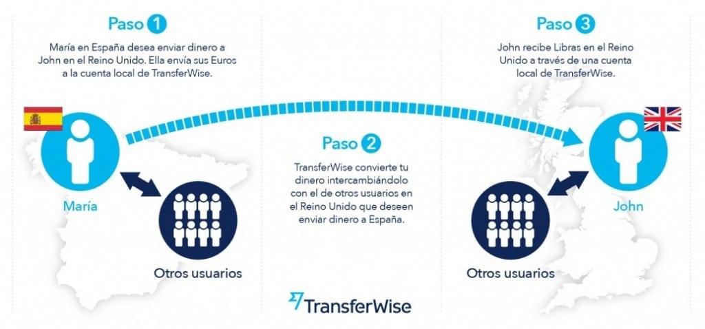 como funciona transferwise