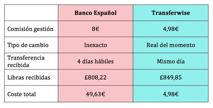 precio y costes de transferwise