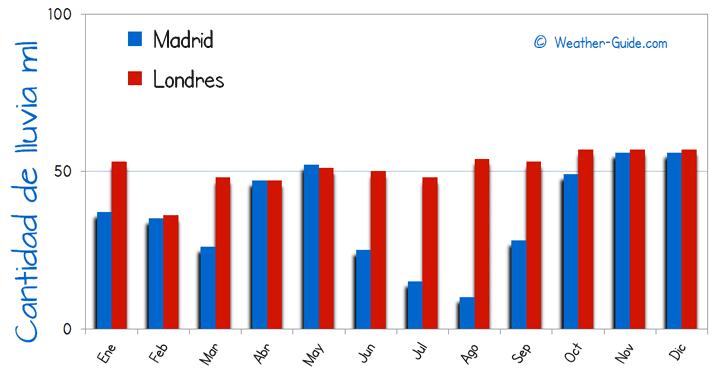 Resultat d'imatges de tabla temperaturas inglaterra