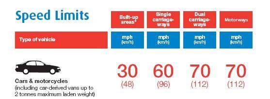 manejar o conducir en inglaterra con coche español, con carnet y seguro