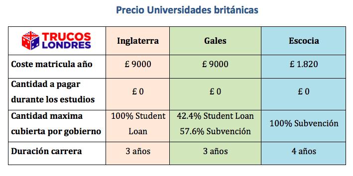 precios universidad UK