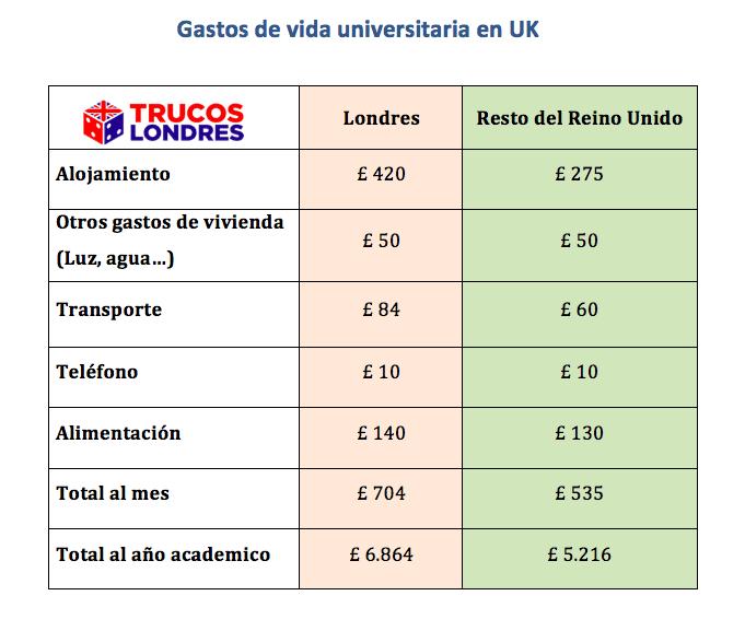 estudiar la universidad en reino unido uk