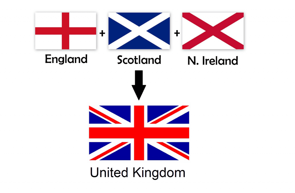 Différence entre Royaume-Uni, Grande-Bretagne et Angleterre