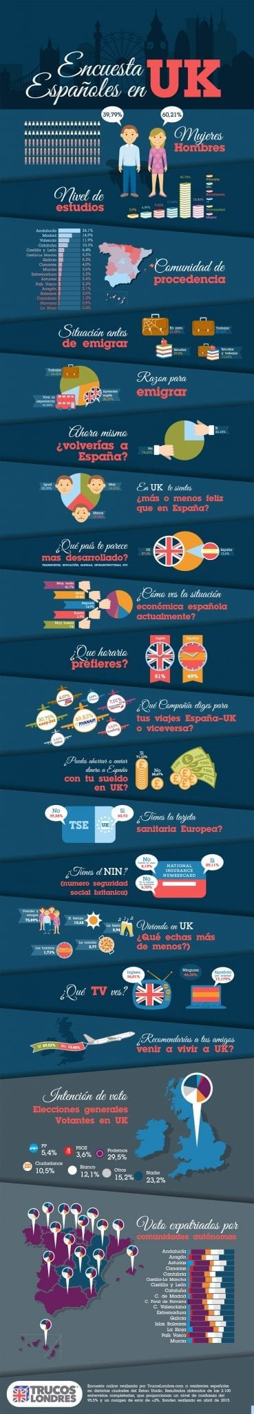 Referendum de españoles en Londres, Reino Unido y facebook, emigrar o no