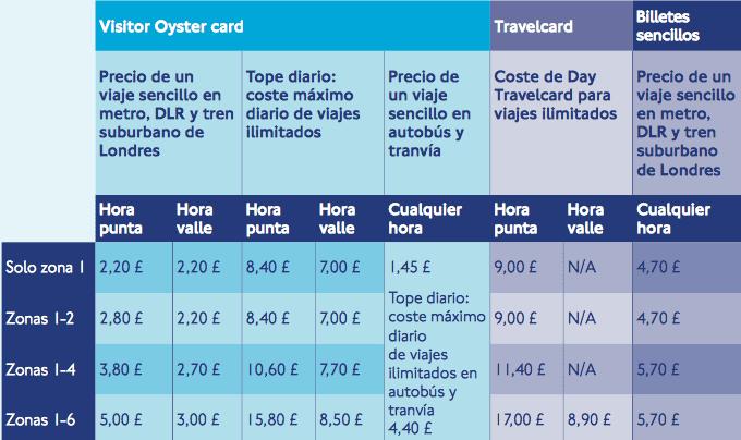 La Oyster Card A Londra Che Cos 232 E Come Funziona
