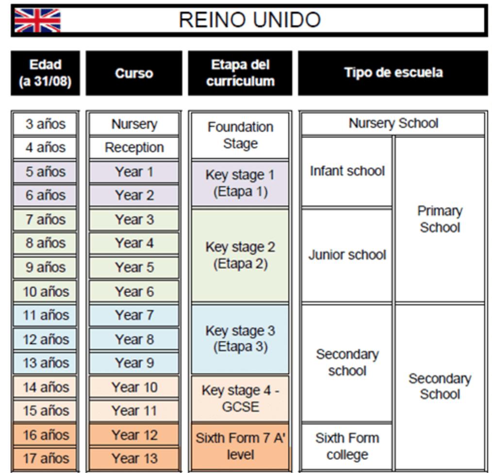 Sistema educativo de Inglaterra o británico etapas colegios de la educación