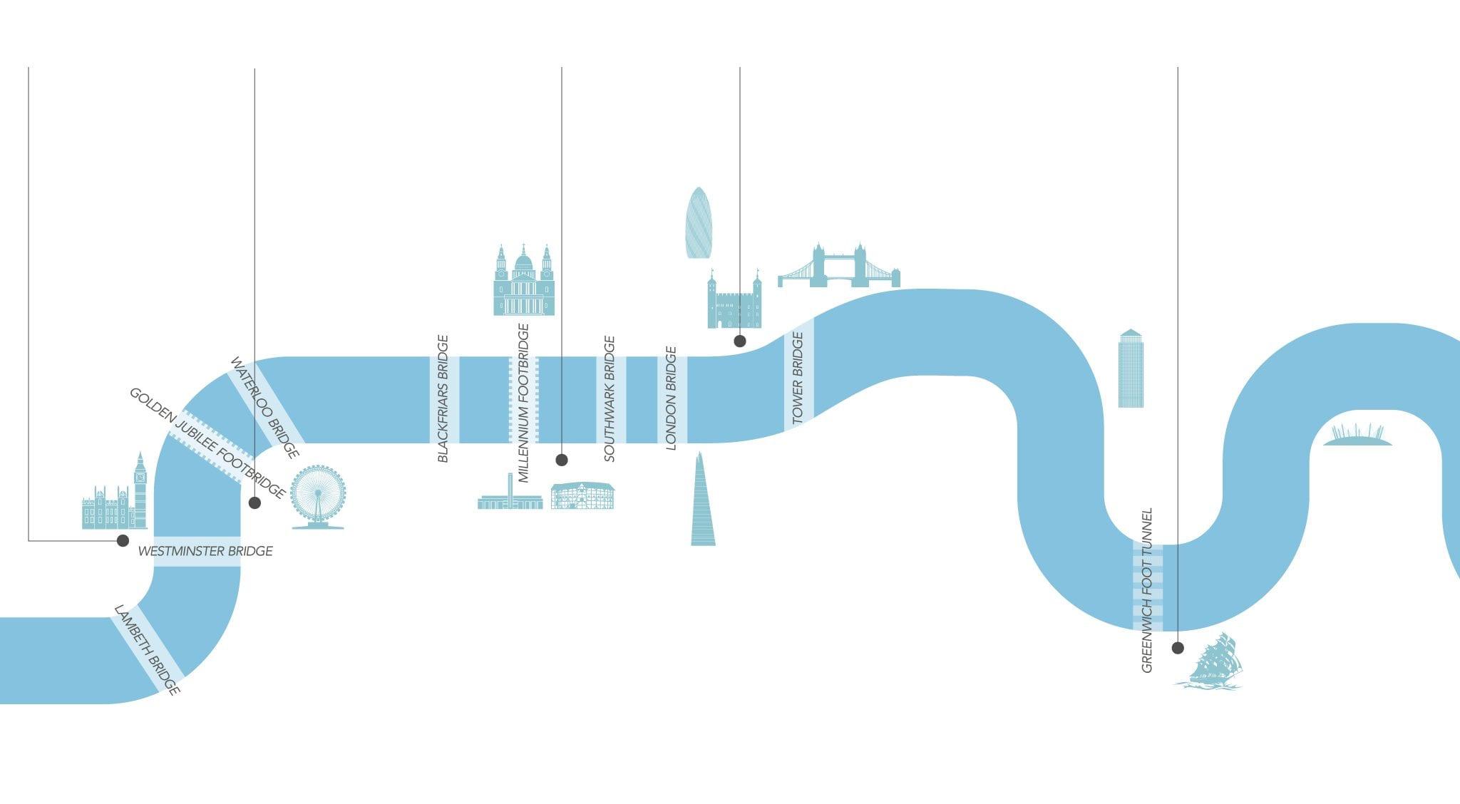 Ir en barco por el Támesis en Londres con el river bus