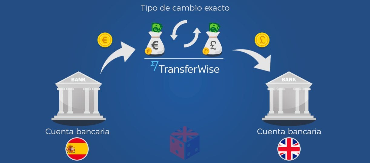 como usar transferwise en españa