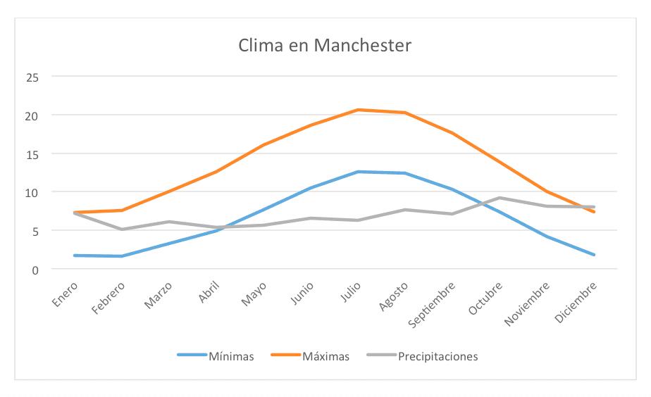 Ropa dependiendo del tiempo en Manchester