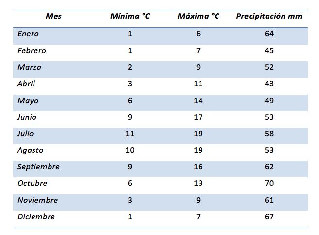 Temperaturas según el tiempo en edimburgo