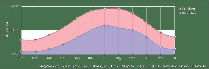 Tiempo y clima en Birmingham uk