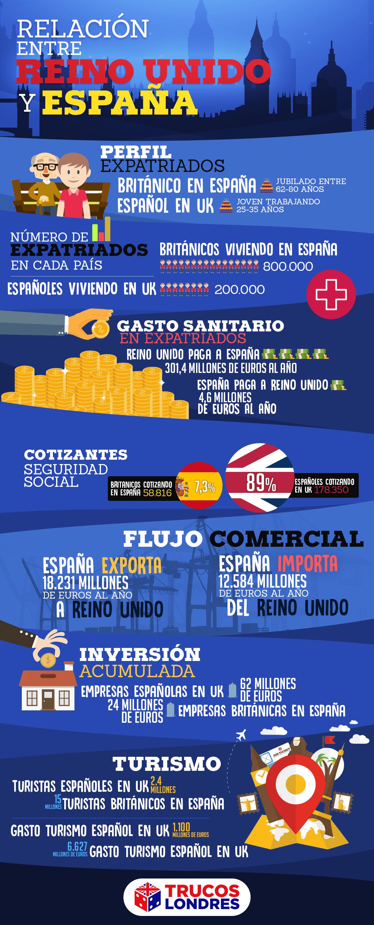 Cómo afecta el Brexit a los españoles
