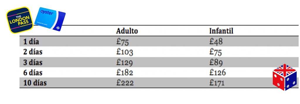 Precios London Pass + Oyster Card