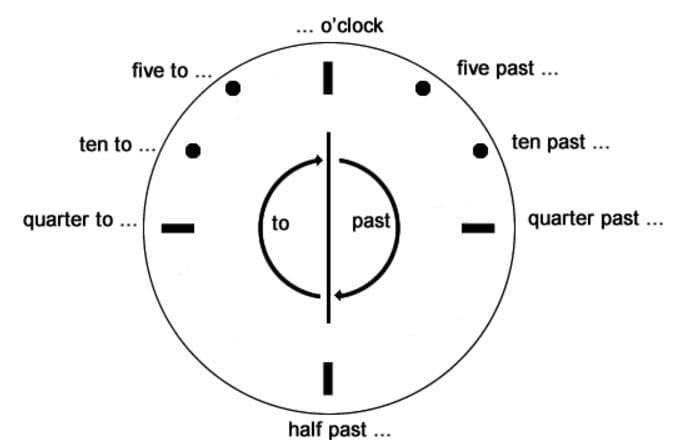 Las Horas En Ingl 233 S Vocabulario Gu 237 A De Estudio 2019