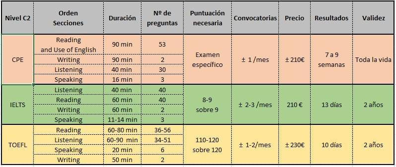 comparación examenes c2