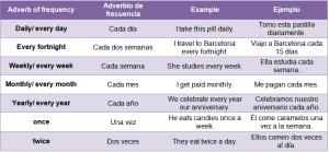 adverbios determinados de frecuencia en inglés