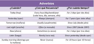 tipos de adverbios de tiempo