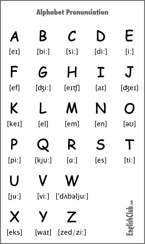 pronunciación alfabeto ingles