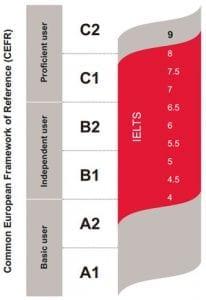 Correspondencia entre IELTS y el Marco Común Europeo para las Lenguas (B2)