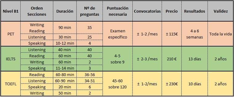 comparación exámenes inglés b1