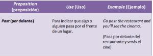 preposiciones de dirección tabla
