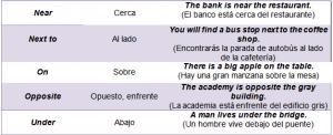 Preposiciones De Lugar En Inglés Guía De Estudio 2020