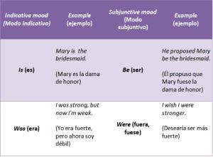 Aprender Modos Verbales En Inglés Guía De Estudio 2019
