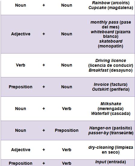 Sustantivos Comunes En Inglés Vocabulario Guía Estudio