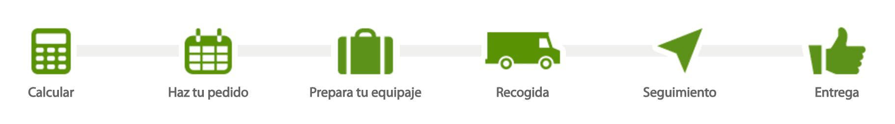 Cómo funciona SinMaletas enviar por correo transporte el equipaje