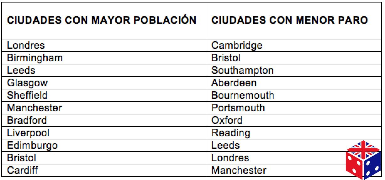 Lista de ciudades para trabajar en Inglaterra y Reino Unido