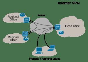 Red de VPN