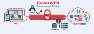 configurar expressvpn seguro