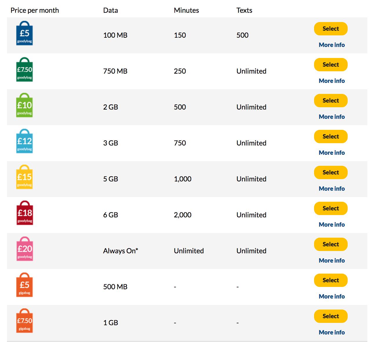 Tarifas de las SIM de Giffgaff para móvil