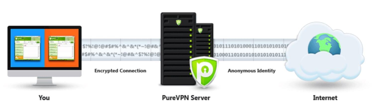 Servidor para ver online PureVPN para ver TV