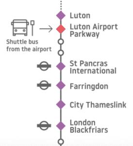 Recorrido de tren Luton Aiport-Londres