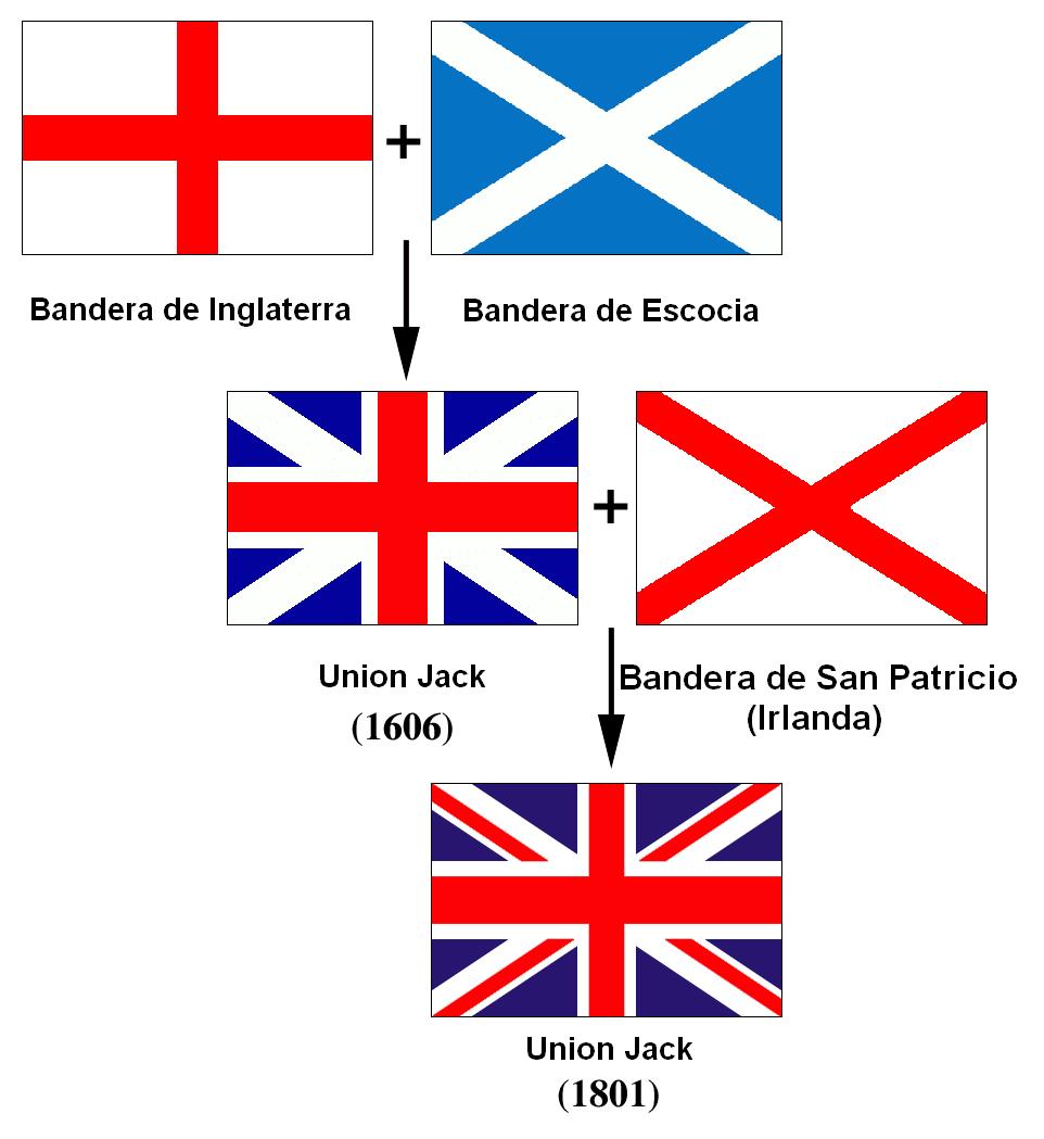 Banderas de Reino Unido y Gran Bretaña e inglesa