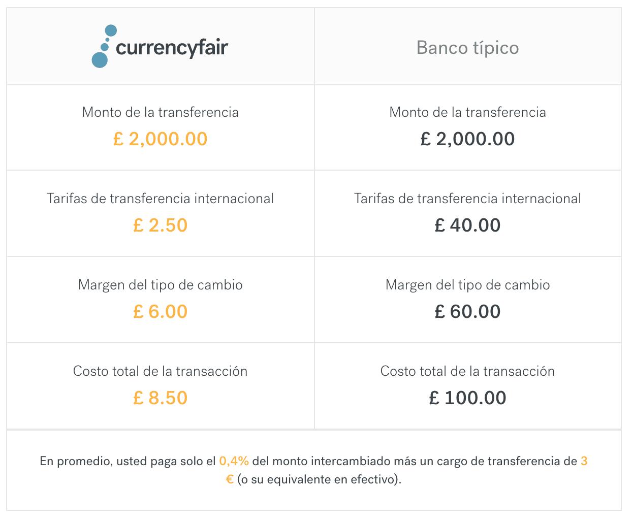 Comparativa de CurrencyFair con bancos tradicionales