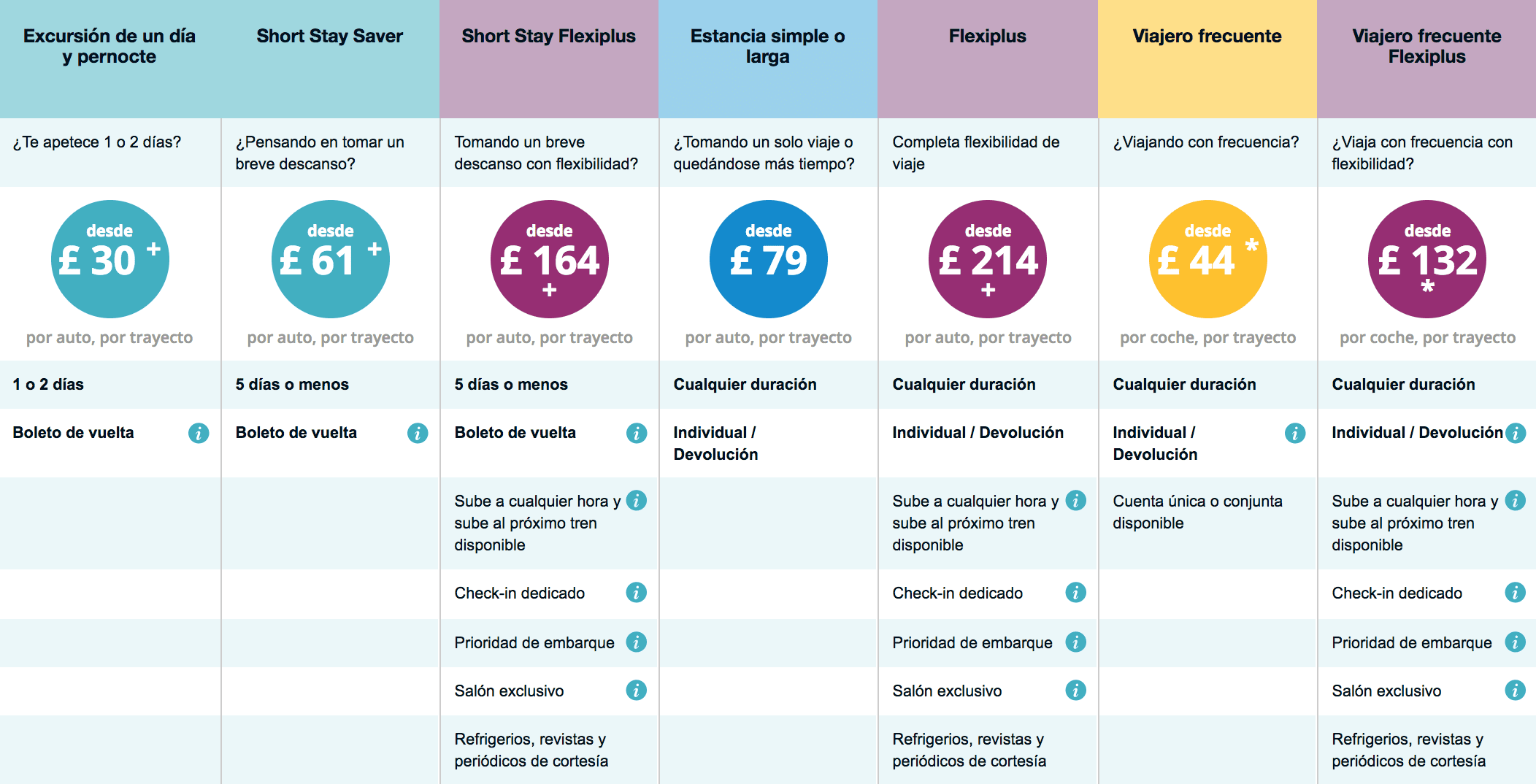 Precio y tarifas del Eurotunnel