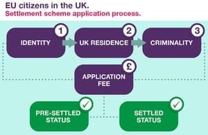 Settled Status o Estado de Residencia