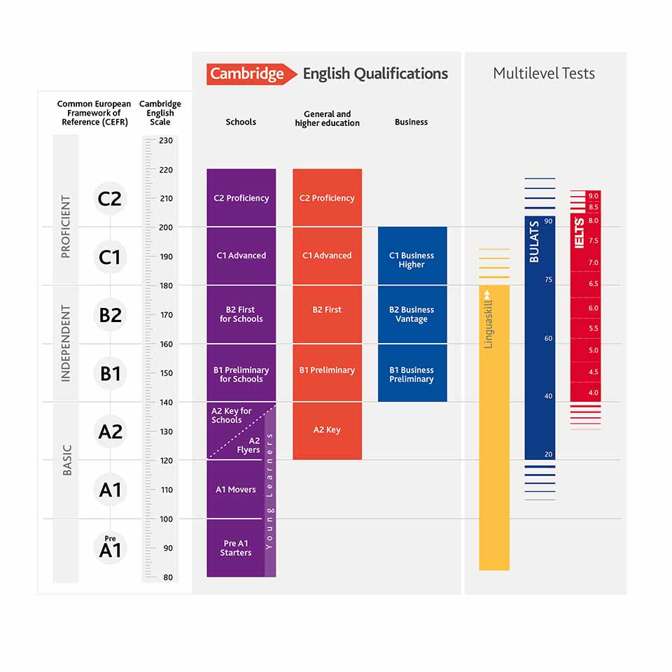 La ecala de niveles MCERL muestra a qué equivale cada certificado de inlgés.