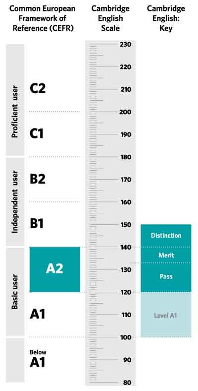 Para aprobar el KET es necesario sacar al menos 120 puntos.