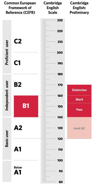 El Preliminary certifica un nivel de inglés intermedio.