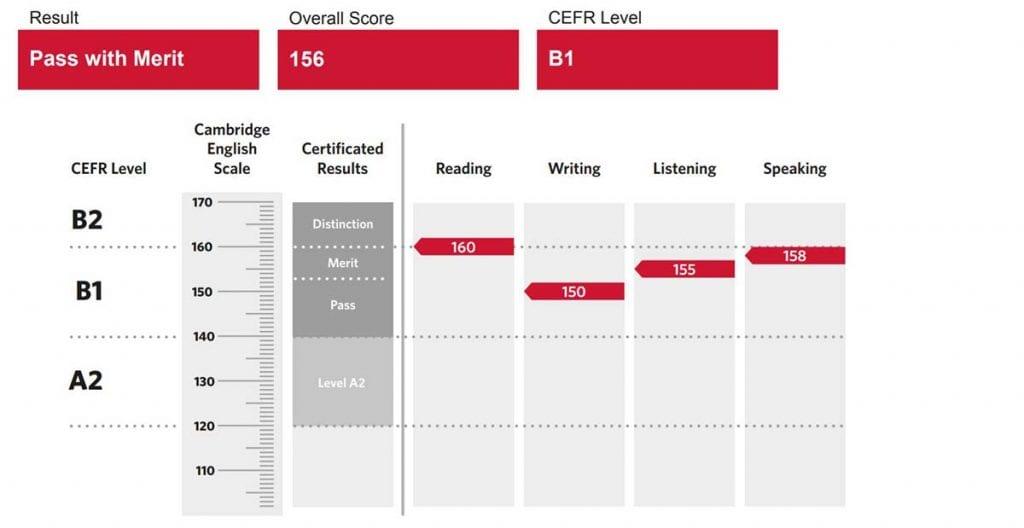 El informe de resultados te indica las notas que has sacado en el examen de Cambridge