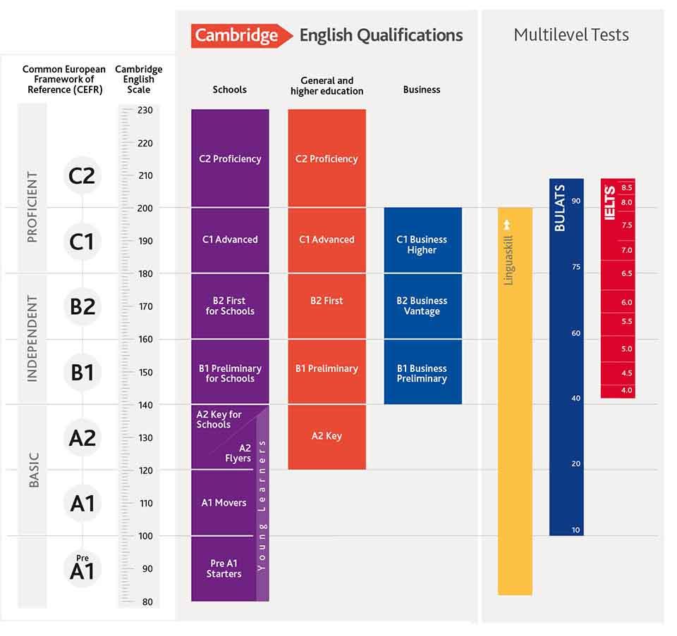 El Proficiency equivale a un C2 del nivel MCERL.