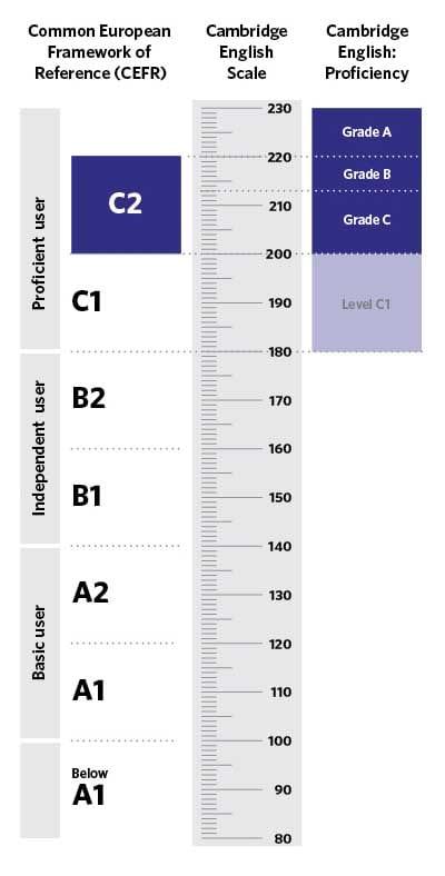 La escala de Cambridge determina el nivel de inglés de cada examen.