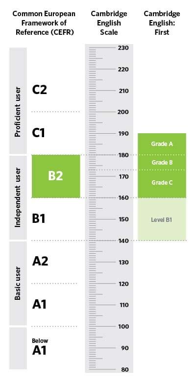 El First equivale un nivel B2, que es un nivel medio-avanzado.